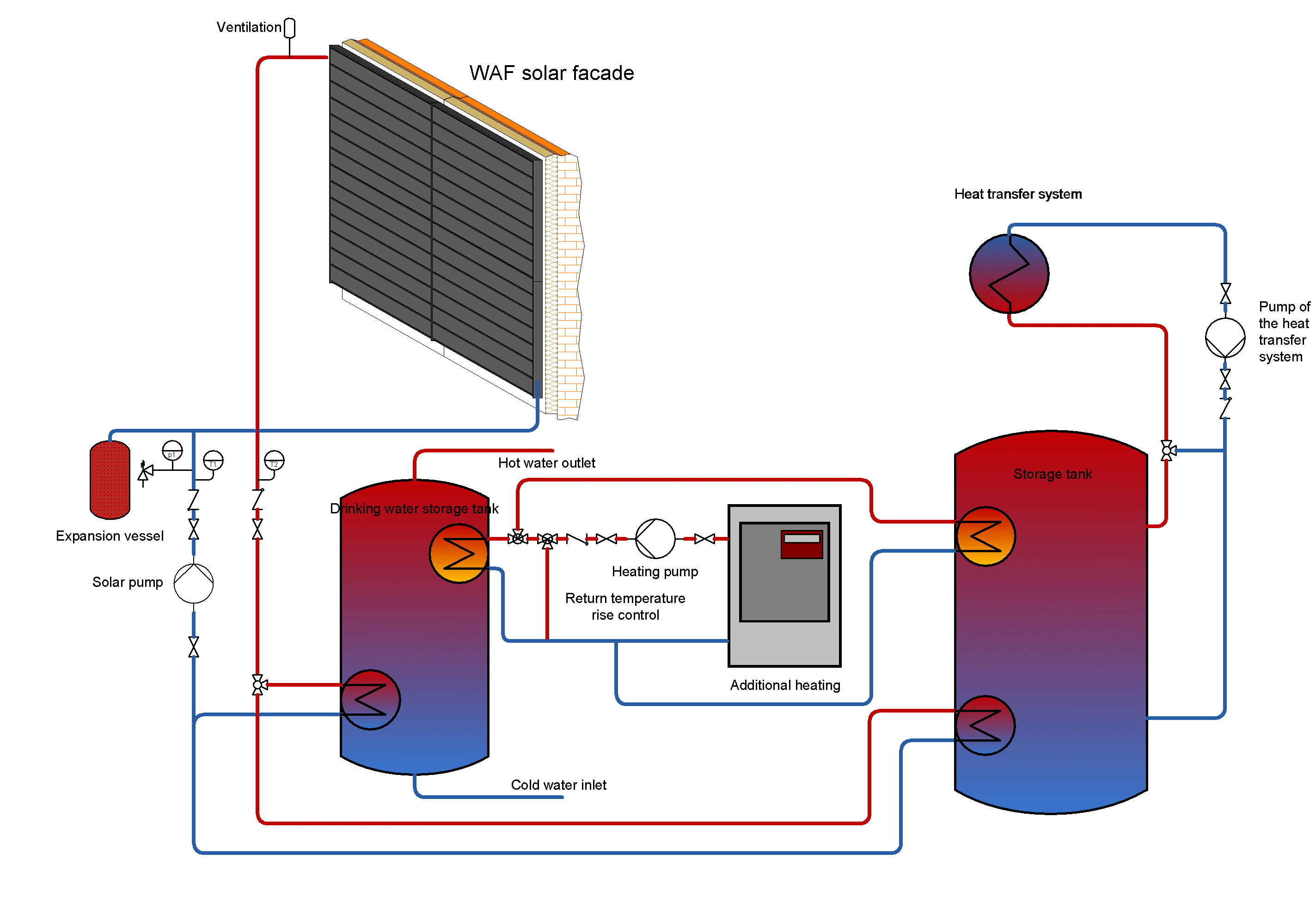 SOLAR SYSTEMS | WAF-Fassaden